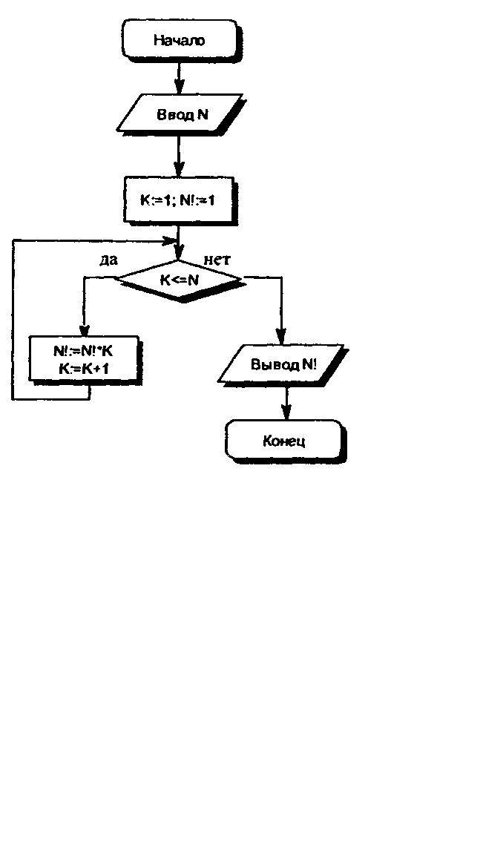 помогите по блок схеме написать код